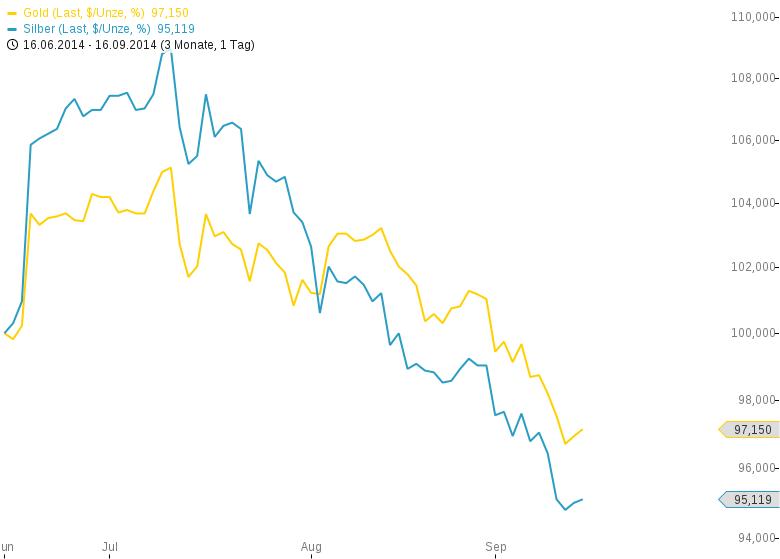 Warum-fallen-die-Rohstoffpreise-so-stark-Kommentar-Oliver-Baron-GodmodeTrader.de-2