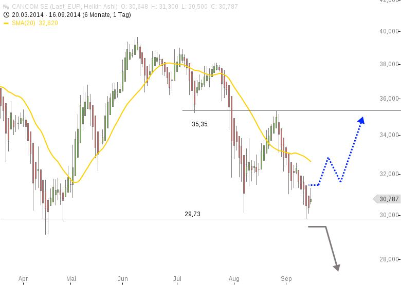 CANCOM-Spekulativ-jetzt-investieren-Chartanalyse-Rene-Berteit-GodmodeTrader.de-1