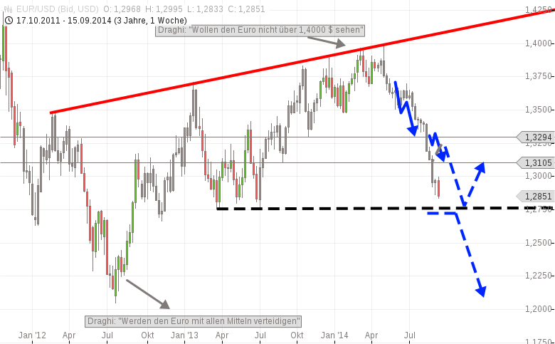 US-Dollar-Großer-Bullenmarkt-voraus-Chartanalyse-Harald-Weygand-GodmodeTrader.de-1