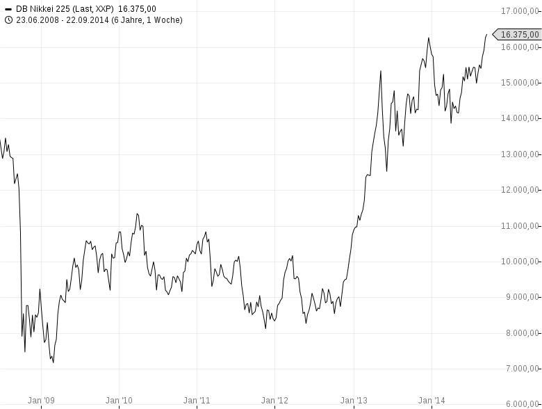 NIKKEI225-Unser-erster-Nikkei-Call-steht-mit-530-im-Plus-Chartanalyse-Harald-Weygand-GodmodeTrader.de-2