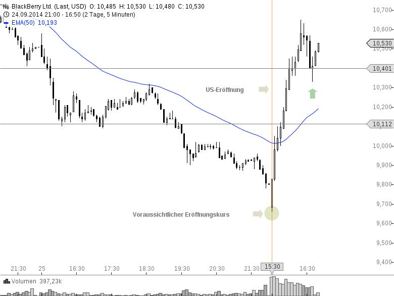 BLACKBERRY-Alles-zur-Aktie-und-den-Quartalszahlen-Chartanalyse-Philipp-Berger-GodmodeTrader.de-1