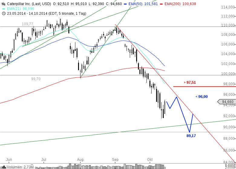 CATERPILLAR-Einer-der-Spitzenreiter-im-Dow-Jones-doch-Vorsicht-Chartanalyse-Christian-Kämmerer-GodmodeTrader.de-1