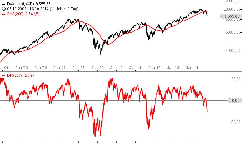 DAX-Risiko-8-200-weiterhin-aktuell-aber-tiefes-Niveau-ist-erreicht-Chartanalyse-Stefan-Salomon-GodmodeTrader.de-1