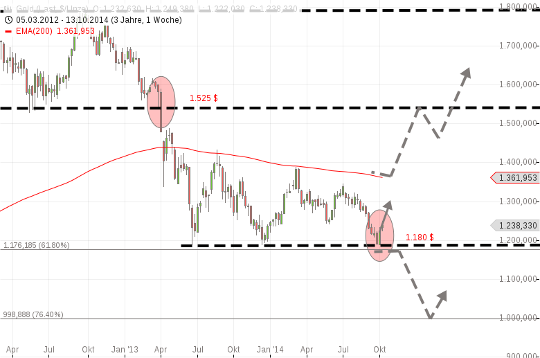 Sicherer-Hafen-Gold-schwach-sicherer-Hafen-Treasuries-steigt-Chartanalyse-Harald-Weygand-GodmodeTrader.de-1