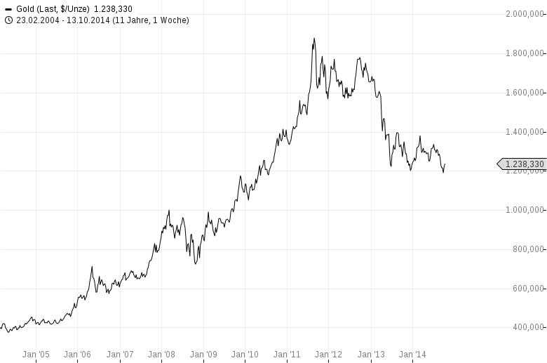 Sicherer-Hafen-Gold-schwach-sicherer-Hafen-Treasuries-steigt-Chartanalyse-Harald-Weygand-GodmodeTrader.de-2