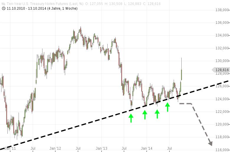 Sicherer-Hafen-Gold-schwach-sicherer-Hafen-Treasuries-steigt-Chartanalyse-Harald-Weygand-GodmodeTrader.de-3