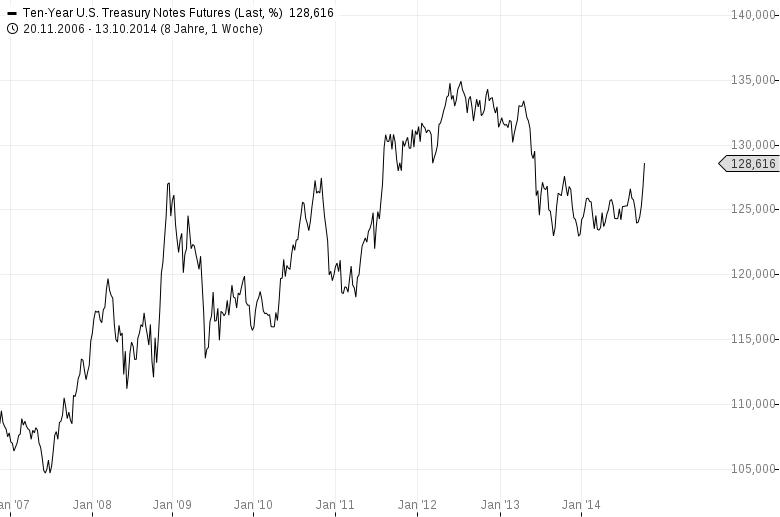 Sicherer-Hafen-Gold-schwach-sicherer-Hafen-Treasuries-steigt-Chartanalyse-Harald-Weygand-GodmodeTrader.de-4