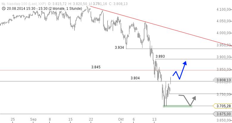 NASDAQ-100-Haben-wir-vorerst-das-Tief-gesehen-Chartanalyse-Thomas-May-GodmodeTrader.de-1