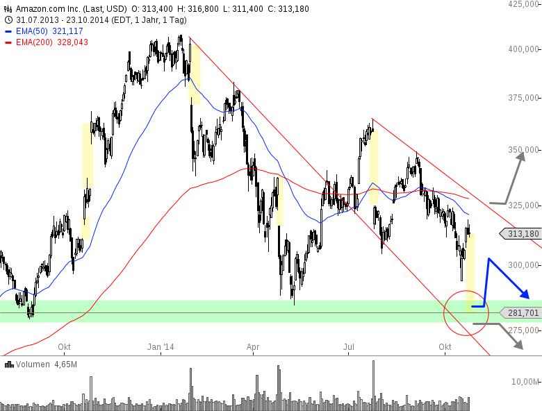 AMAZON-Aktien-verlieren-mehr-als-10-nach-Quartalszahlen-Chartanalyse-Henry-Philippson-GodmodeTrader.de-1