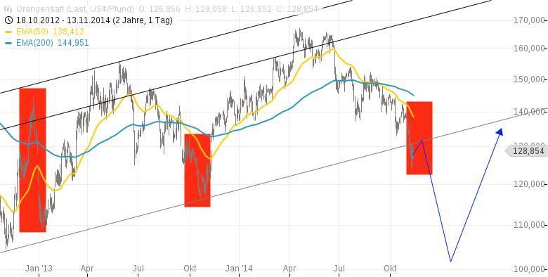 Orangensaft-Überproduktion-fallende-Nachfrage-Bärenmarkt-Kommentar-Clemens-Schmale-GodmodeTrader.de-2