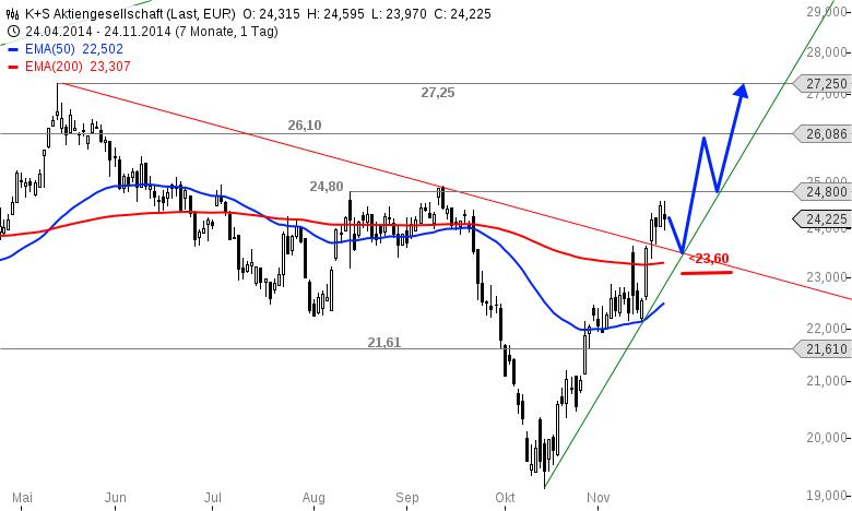 K-S-Tradingchance-in-Kürze-Chartanalyse-Alexander-Paulus-GodmodeTrader.de-1