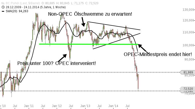 BörsenZapping-Ölpreis-35-im-nächsten-Jahr-möglich-Jochen-Stanzl-GodmodeTrader.de-1