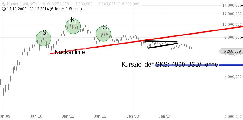 Kupfer-Auf-Krawall-gebürstet-Chartanalyse-Jochen-Stanzl-GodmodeTrader.de-1
