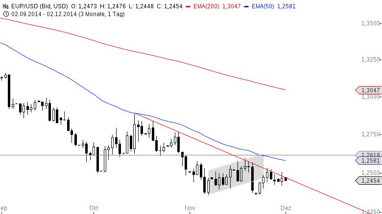 EUR-USD-Yellen-Rede-am-Nachmittag-Chartanalyse-Henry-Philippson-GodmodeTrader.de-2