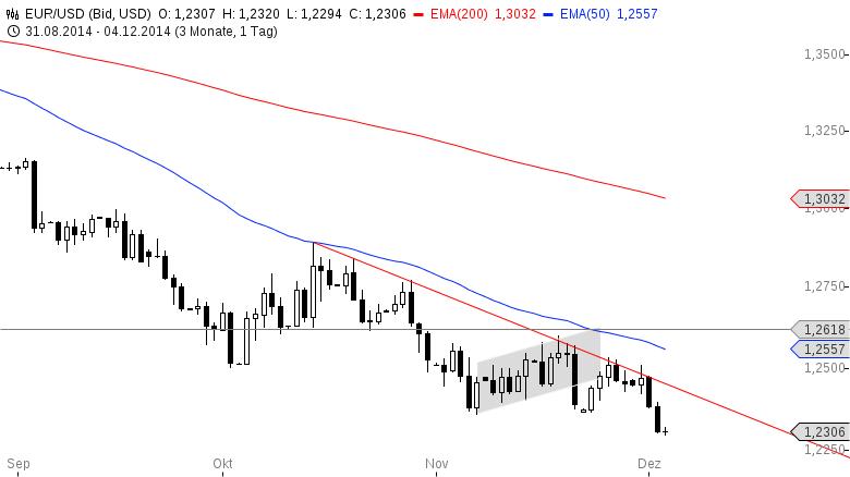 EUR-USD-Die-Bullen-flüchten-Draghi-kommt-Chartanalyse-Henry-Philippson-GodmodeTrader.de-2
