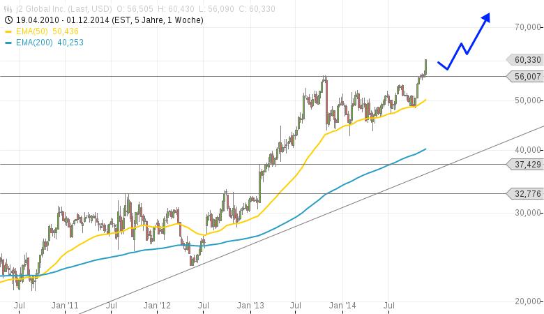 Anleger-reißen-sich-um-J2-Global-Chartanalyse-Clemens-Schmale-GodmodeTrader.de-1