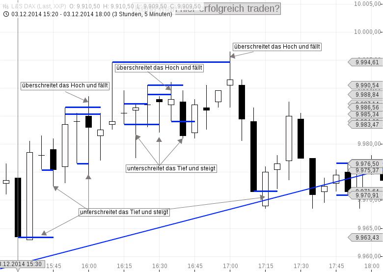 DAX-im-5min-Chart-noch-handelbar-Chartanalyse-Heiko-Behrendt-GodmodeTrader.de-1
