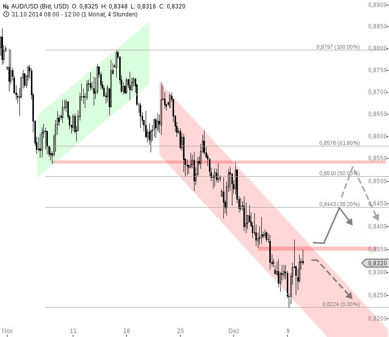 AUD-USD-Trendkanal-dominiert-das-Bild-Chartanalyse-Henry-Philippson-GodmodeTrader.de-1