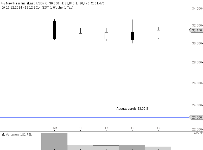 NEW-RELIC-Heißester-Börsengang-des-Jahres-Chartanalyse-Clemens-Schmale-GodmodeTrader.de-1