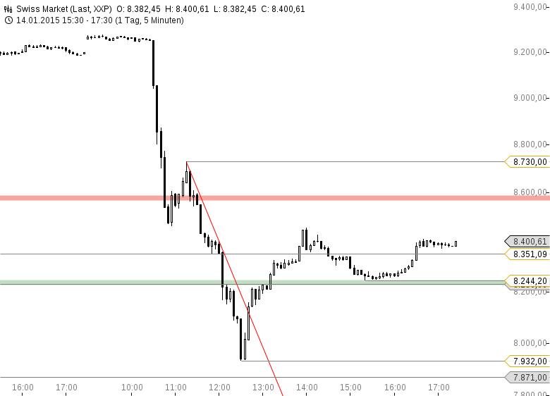 chf euro kurs