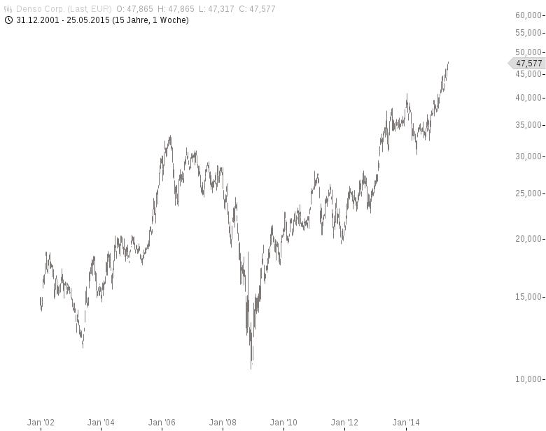 Goldman-Sachs-So-sieht-das-Auto-der-Zukunft-aus-Chartanalyse-Jochen-Stanzl-GodmodeTrader.de-2