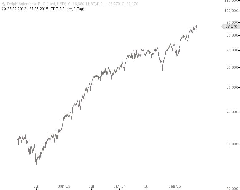 Goldman-Sachs-So-sieht-das-Auto-der-Zukunft-aus-Chartanalyse-Jochen-Stanzl-GodmodeTrader.de-3