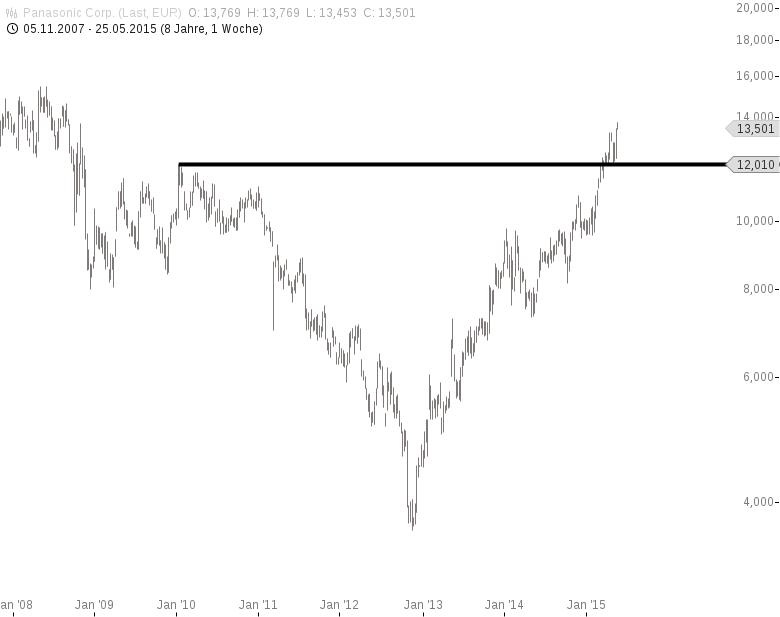 Goldman-Sachs-So-sieht-das-Auto-der-Zukunft-aus-Chartanalyse-Jochen-Stanzl-GodmodeTrader.de-4