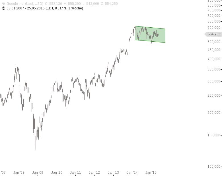Goldman-Sachs-So-sieht-das-Auto-der-Zukunft-aus-Chartanalyse-Jochen-Stanzl-GodmodeTrader.de-5