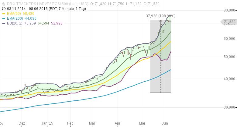 Chinesische-Aktien-Am-Mittwoch-noch-einmal-große-Rallye-Kommentar-Clemens-Schmale-GodmodeTrader.de-1