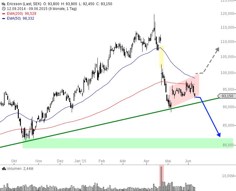 ERICSSON-Nächste-Verkaufswelle-einplanen-Chartanalyse-Henry-Philippson-GodmodeTrader.de-1