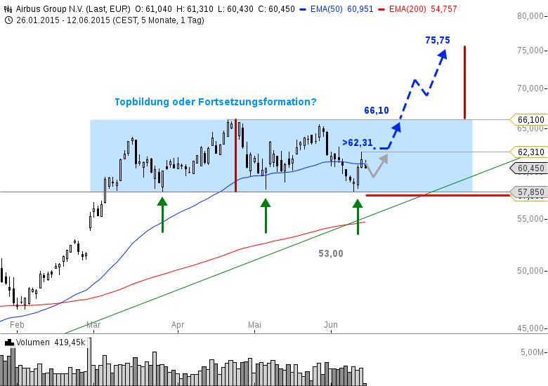 AIRBUS-Das-ist-wichtig-für-den-MDAX-Chartanalyse-Bastian-Galuschka-GodmodeTrader.de-1