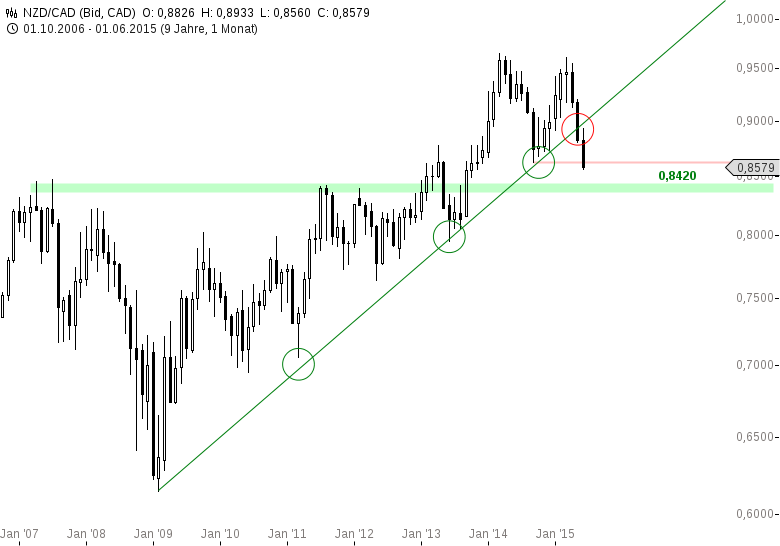 Das-FX-Paar-der-Woche-NZD-CAD-Chartanalyse-Henry-Philippson-GodmodeTrader.de-1