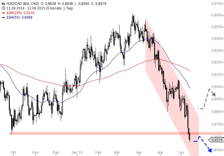 Das-FX-Paar-der-Woche-NZD-CAD-Chartanalyse-Henry-Philippson-GodmodeTrader.de-2