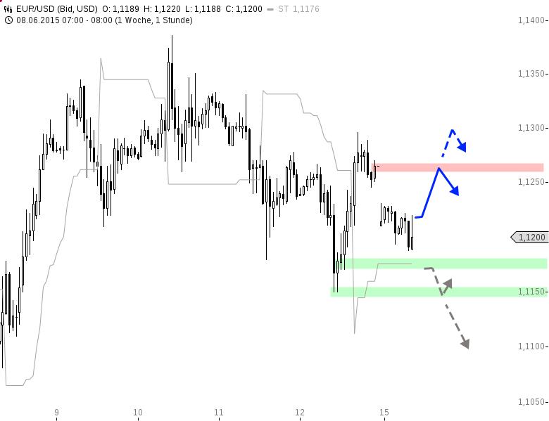 EUR-USD-Mind-the-Gap-Chartanalyse-Henry-Philippson-GodmodeTrader.de-1