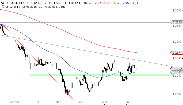EUR-USD-Mind-the-Gap-Chartanalyse-Henry-Philippson-GodmodeTrader.de-2