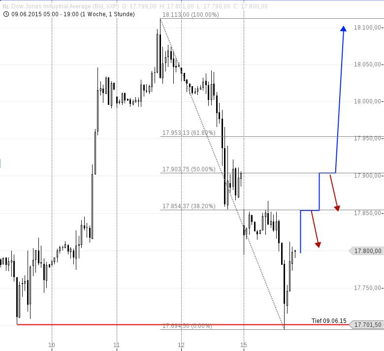 Dow-Jones-erfolgreich-an-der-17-700-abgeprallt-Chartanalyse-Heiko-Behrendt-GodmodeTrader.de-2
