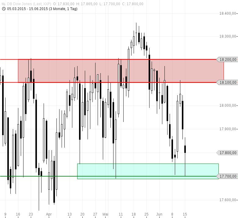 Dow-Jones-erfolgreich-an-der-17-700-abgeprallt-Chartanalyse-Heiko-Behrendt-GodmodeTrader.de-3