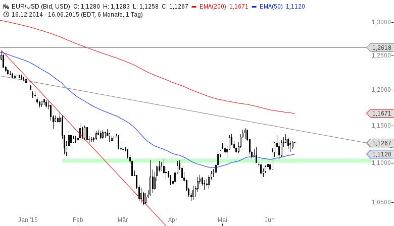EUR-USD-Bullische-Strukturen-oberhalb-von-1-1230-Chartanalyse-Henry-Philippson-GodmodeTrader.de-2