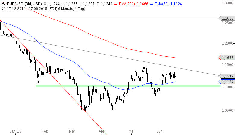 EUR-USD-Vorsicht-Fed-am-Abend-Chartanalyse-Henry-Philippson-GodmodeTrader.de-2