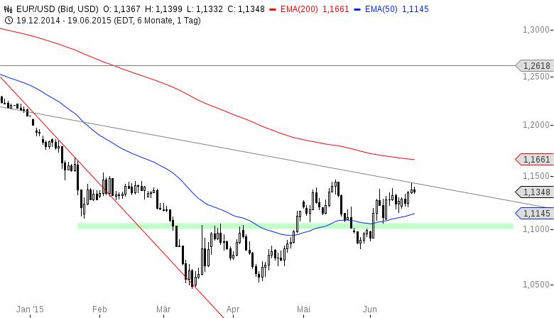EUR-USD-Geht-da-noch-etwas-liebe-Bullen-Chartanalyse-Henry-Philippson-GodmodeTrader.de-2