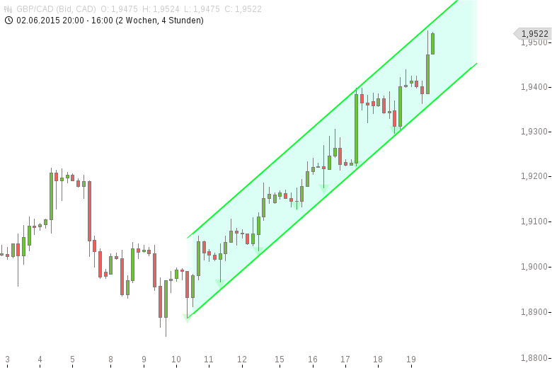 Das-FX-Paar-der-Woche-So-muss-ein-Trend-aussehen-Chartanalyse-Henry-Philippson-GodmodeTrader.de-1