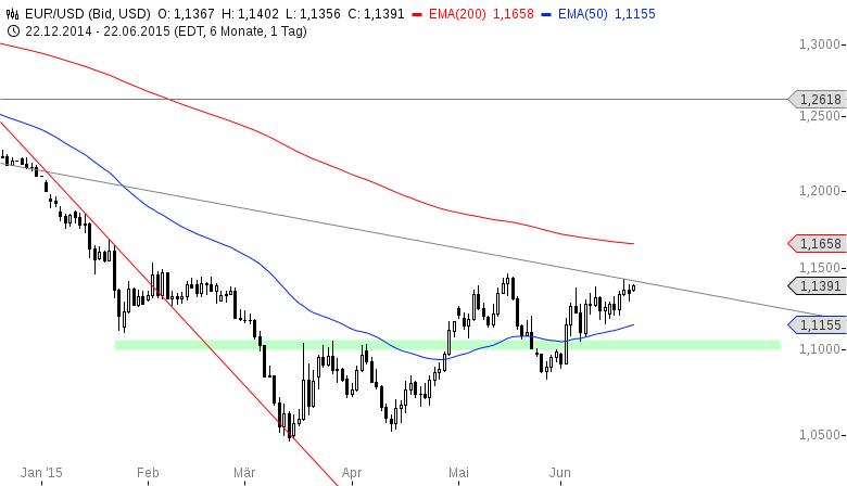 EUR-USD-Sekt-oder-Selters-Chartanalyse-Henry-Philippson-GodmodeTrader.de-2