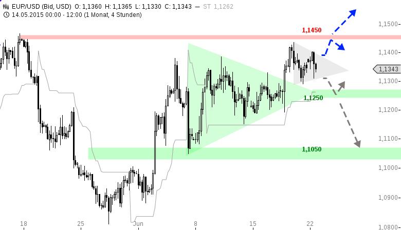 EUR-USD-WOCHENAUSBLICK-Griechenland-macht-weiter-Wellen-Chartanalyse-Henry-Philippson-GodmodeTrader.de-1