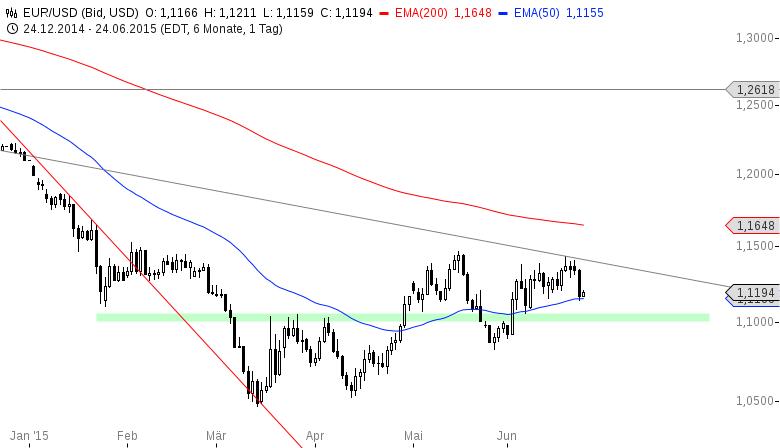 EUR-USD-Das-war-fast-schon-eine-Kapitulation-Chartanalyse-Henry-Philippson-GodmodeTrader.de-2