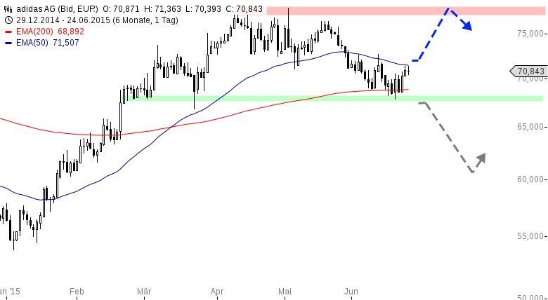 ADIDAS-Strebt-Marktführerschaft-an-Chartanalyse-Henry-Philippson-GodmodeTrader.de-1