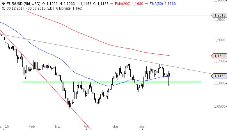 EUR-USD-Megarally-nach-schwachem-Start-Chartanalyse-Henry-Philippson-GodmodeTrader.de-2