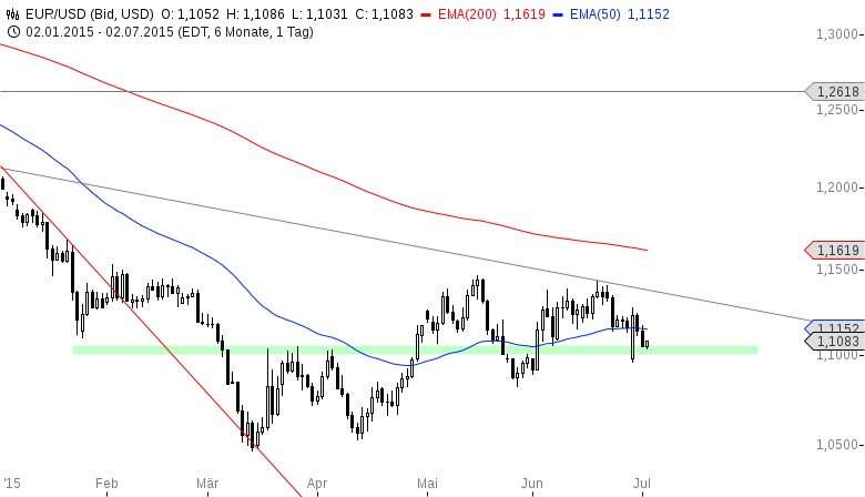 EUR-USD-US-Arbeitsmarkt-im-Fokus-Chartanalyse-Henry-Philippson-GodmodeTrader.de-2
