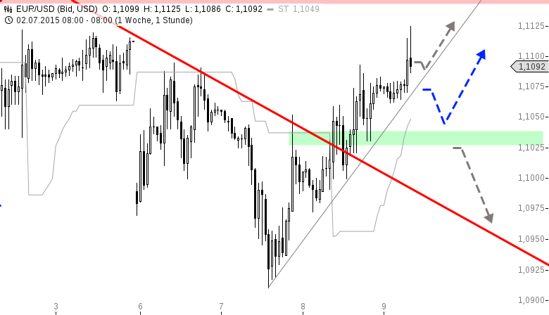 EUR-USD-Erholung-bis-auf-1-1100-USD-Chartanalyse-Henry-Philippson-GodmodeTrader.de-1