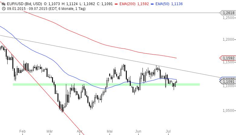 EUR-USD-Erholung-bis-auf-1-1100-USD-Chartanalyse-Henry-Philippson-GodmodeTrader.de-2