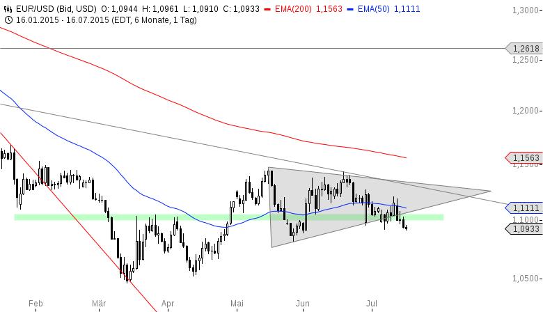 EUR-USD-Haut-Draghi-heute-nochmal-drauf-Chartanalyse-Henry-Philippson-GodmodeTrader.de-2